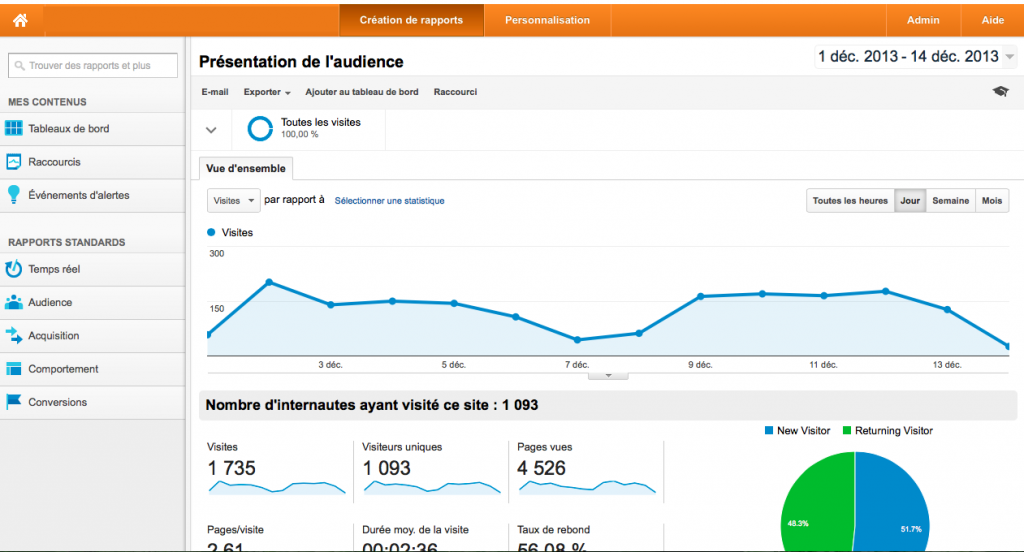Google-analytics-copie l'audience de votre site web